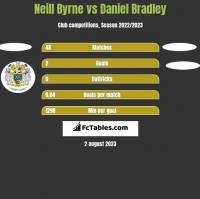 Neill Byrne vs Daniel Bradley h2h player stats