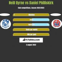 Neill Byrne vs Daniel Philliskirk h2h player stats