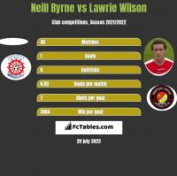 Neill Byrne vs Lawrie Wilson h2h player stats