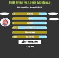 Neill Byrne vs Lewis Montrose h2h player stats