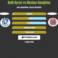Neill Byrne vs Nicolas Haughton h2h player stats