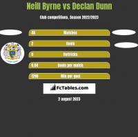 Neill Byrne vs Declan Dunn h2h player stats