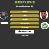Neilton vs Amaral h2h player stats