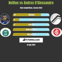 Neilton vs Andres D'Alessandro h2h player stats