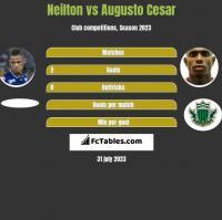 Neilton vs Augusto Cesar h2h player stats