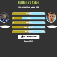 Neilton vs Aylon h2h player stats