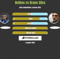 Neilton vs Bruno Silva h2h player stats