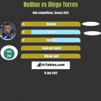 Neilton vs Diego Torres h2h player stats