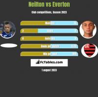 Neilton vs Everton h2h player stats