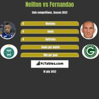 Neilton vs Fernandao h2h player stats