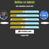 Neilton vs Gabriel h2h player stats
