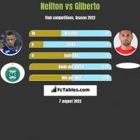 Neilton vs Gilberto h2h player stats