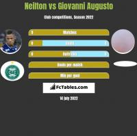 Neilton vs Giovanni Augusto h2h player stats