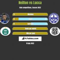Neilton vs Lucca h2h player stats