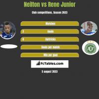 Neilton vs Rene Junior h2h player stats