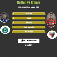 Neilton vs Rithely h2h player stats