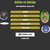 Neilton vs Rodrigo h2h player stats