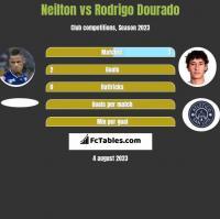 Neilton vs Rodrigo Dourado h2h player stats
