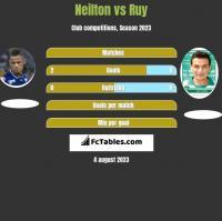 Neilton vs Ruy h2h player stats