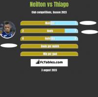 Neilton vs Thiago h2h player stats