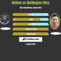 Neilton vs Wellington Silva h2h player stats