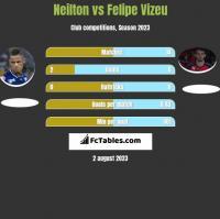 Neilton vs Felipe Vizeu h2h player stats