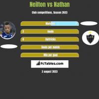 Neilton vs Nathan h2h player stats