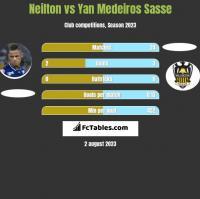 Neilton vs Yan Medeiros Sasse h2h player stats