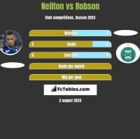 Neilton vs Robson h2h player stats