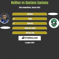 Neilton vs Gustavo Santana h2h player stats