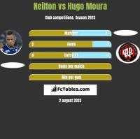 Neilton vs Hugo Moura h2h player stats