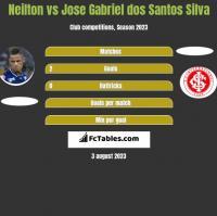 Neilton vs Jose Gabriel dos Santos Silva h2h player stats