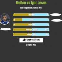 Neilton vs Igor Jesus h2h player stats