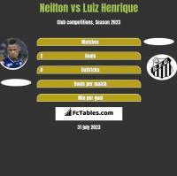 Neilton vs Luiz Henrique h2h player stats