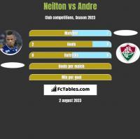 Neilton vs Andre h2h player stats