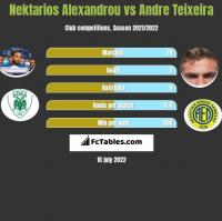Nektarios Alexandrou vs Andre Teixeira h2h player stats