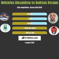 Nektarios Alexandrou vs Andreas Avraam h2h player stats