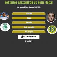 Nektarios Alexandrou vs Boris Godal h2h player stats