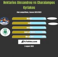 Nektarios Alexandrou vs Charalampos Kyriakou h2h player stats