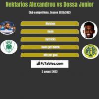Nektarios Alexandrou vs Dossa Junior h2h player stats
