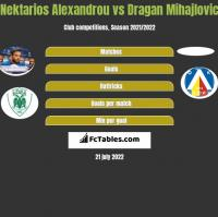 Nektarios Alexandrou vs Dragan Mihajlovic h2h player stats
