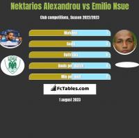 Nektarios Alexandrou vs Emilio Nsue h2h player stats