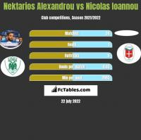 Nektarios Alexandrou vs Nicolas Ioannou h2h player stats