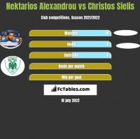 Nektarios Alexandrou vs Christos Sielis h2h player stats