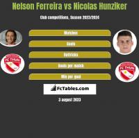 Nelson Ferreira vs Nicolas Hunziker h2h player stats