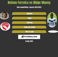 Nelson Ferreira vs Ridge Munsy h2h player stats