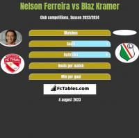 Nelson Ferreira vs Blaz Kramer h2h player stats