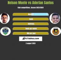 Nelson Monte vs Aderlan Santos h2h player stats