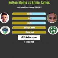 Nelson Monte vs Bruno Santos h2h player stats