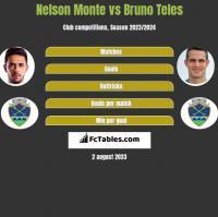 Nelson Monte vs Bruno Teles h2h player stats